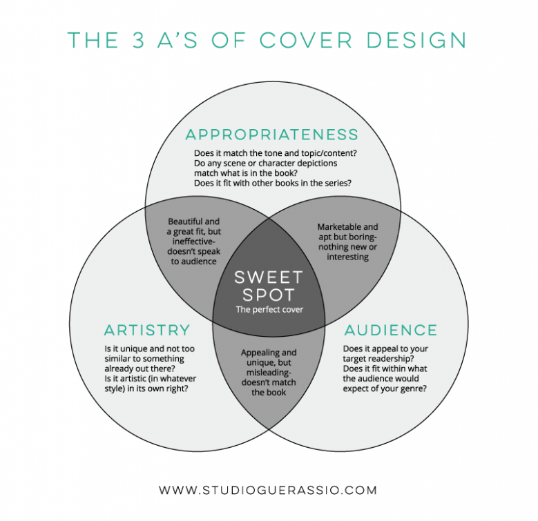 The 3 A's of Book Cover Design Venn Diagram